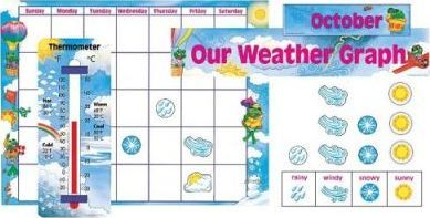 All-Year Weather Calendar