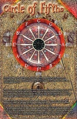 Circle of Fifths - Poster