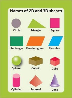 Tips Cards Names Of 2d And 3d Shapes Sue Southwood 9781862017306