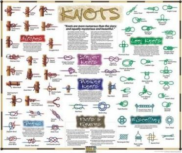 Great Wall Chart: Knots