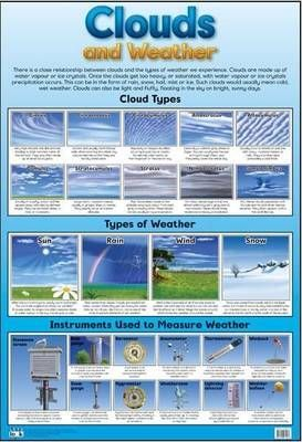 Clouds & Weather: Wall Chart