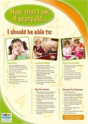Speech and Language Developmental Milestones for 4 Year Olds - A3 Poster (Referred Title)