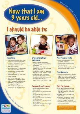 Speech and Language Developmental Milestones for 3 Year Olds - A3 Poster (Referred Title)